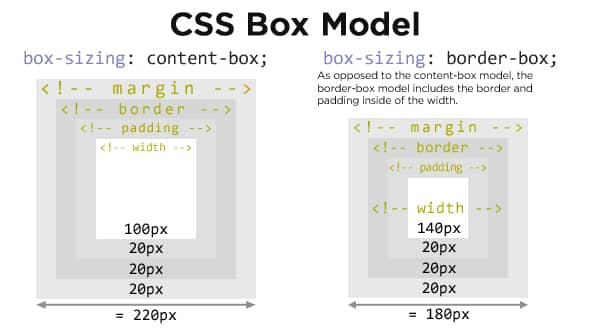 Making things different sizes with CSS