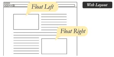 Alignment CSS properties