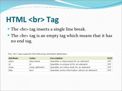The line break HTML tag: br