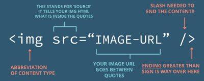 The HTML image tag: img