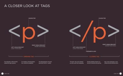 Building a web page with HTML tags
