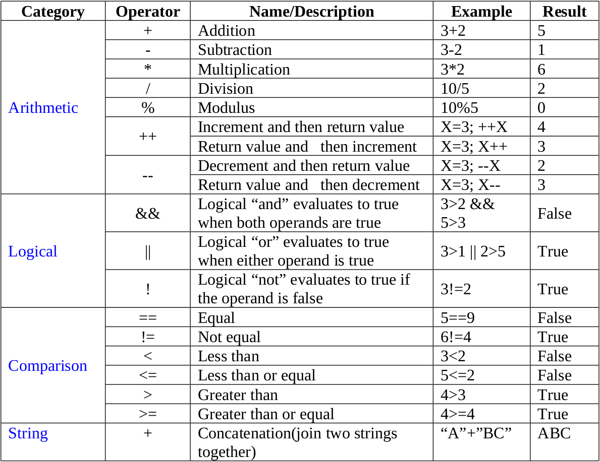 Introduction to JavaScript - Review Types and Operators