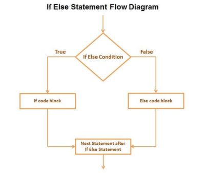 Introduction to JavaScript - Control Flow: if/else Statements