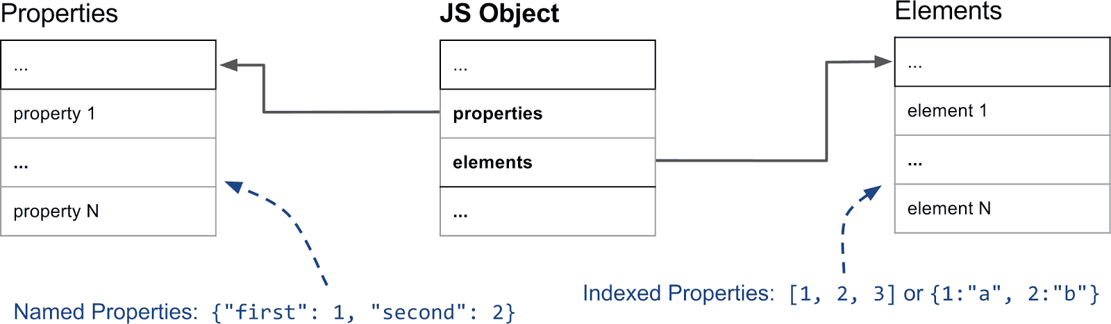 Introduction to JavaScript - Properties