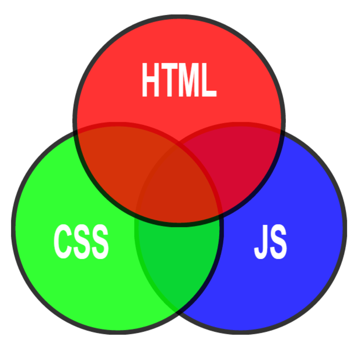 Making javascript work with HTML