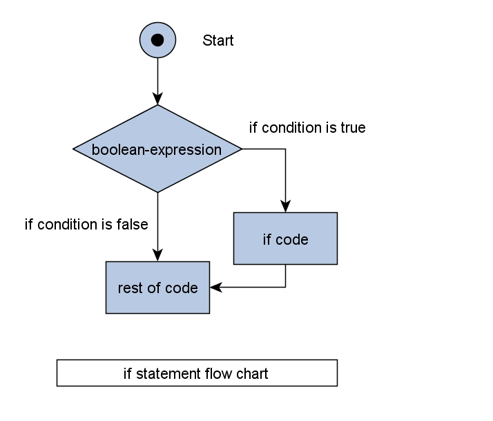 Introduction to JavaScript - Control Flow: True and False values