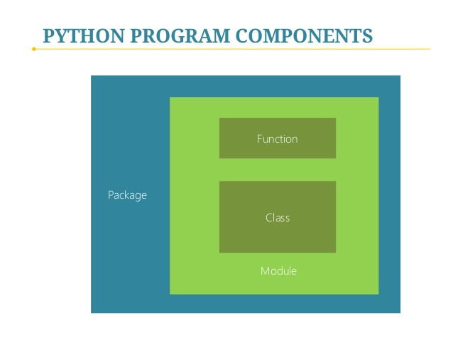 Learn Modules and Packages in Python programming