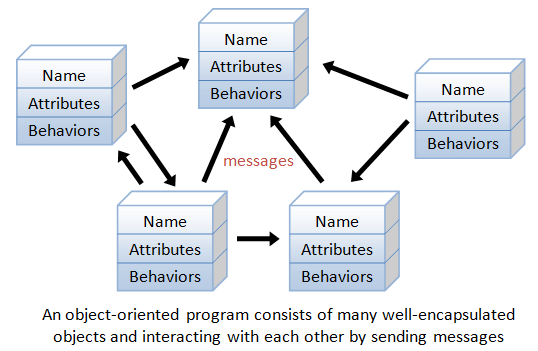An object-orientated program consists of many well-encapsulated objects that are interacting with each other by sending messages.