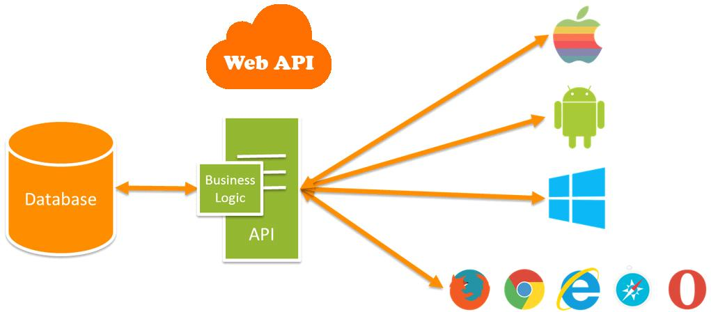 ADDING CONTENT USING A WEB API