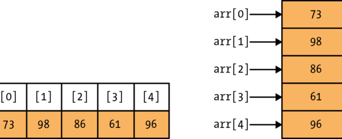 What is the lower bound value of array in VB.NET?
