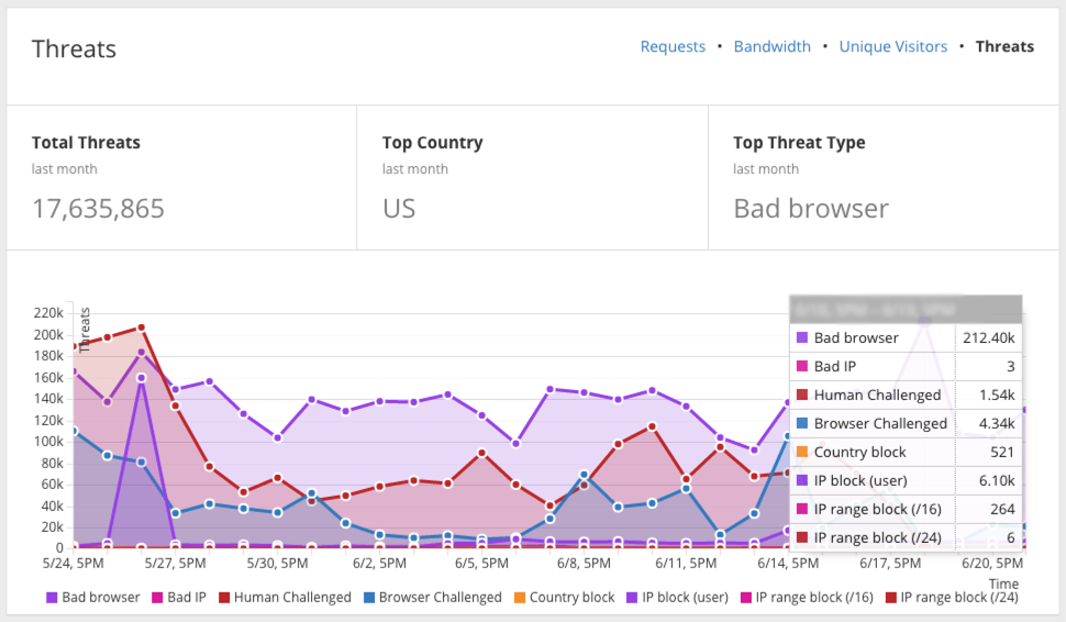 MiltonMarketing.com CloudFlare Security Report for 2019-2020