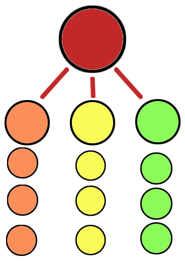 This is an example of a node representing the home page, with the next three level nodes representing the main categories. The smaller nodes represent the pages linked from the category nodes.