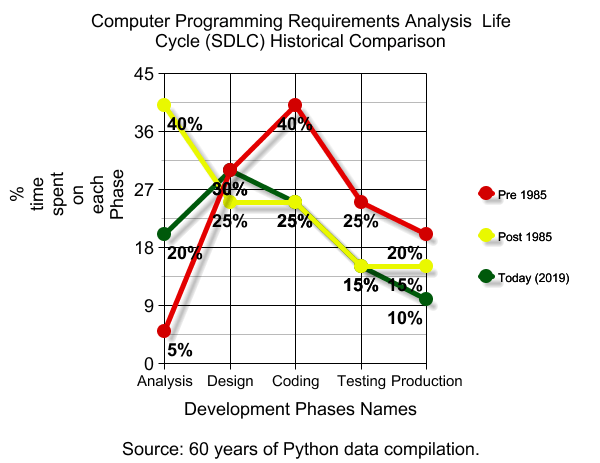 System Development Life Cycle (SDLC) Historical Comparison - Computer Programming Business Requirements Analysis