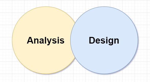 Analysis and Design - Computer Programming Business Requirements Analysis
