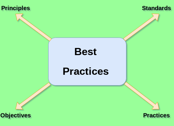 SDLC Best Practices - Computer Programming Business Requirements Analysis