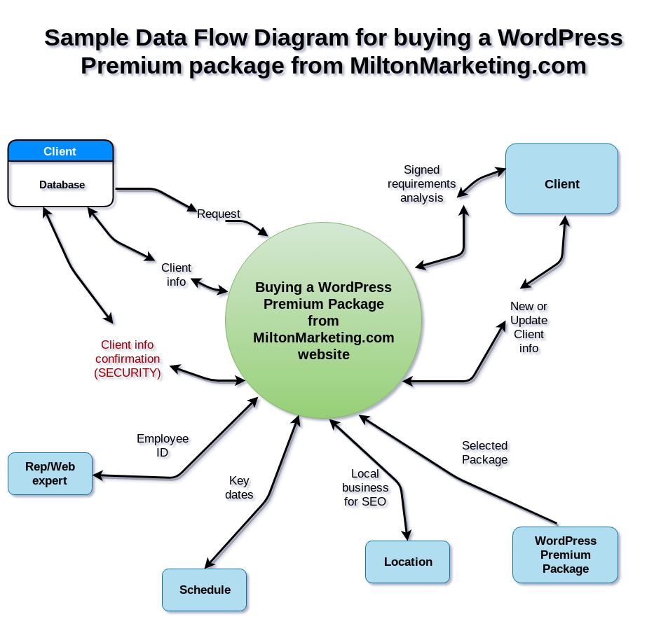 Sample Data Flow Diagram for Training Environment