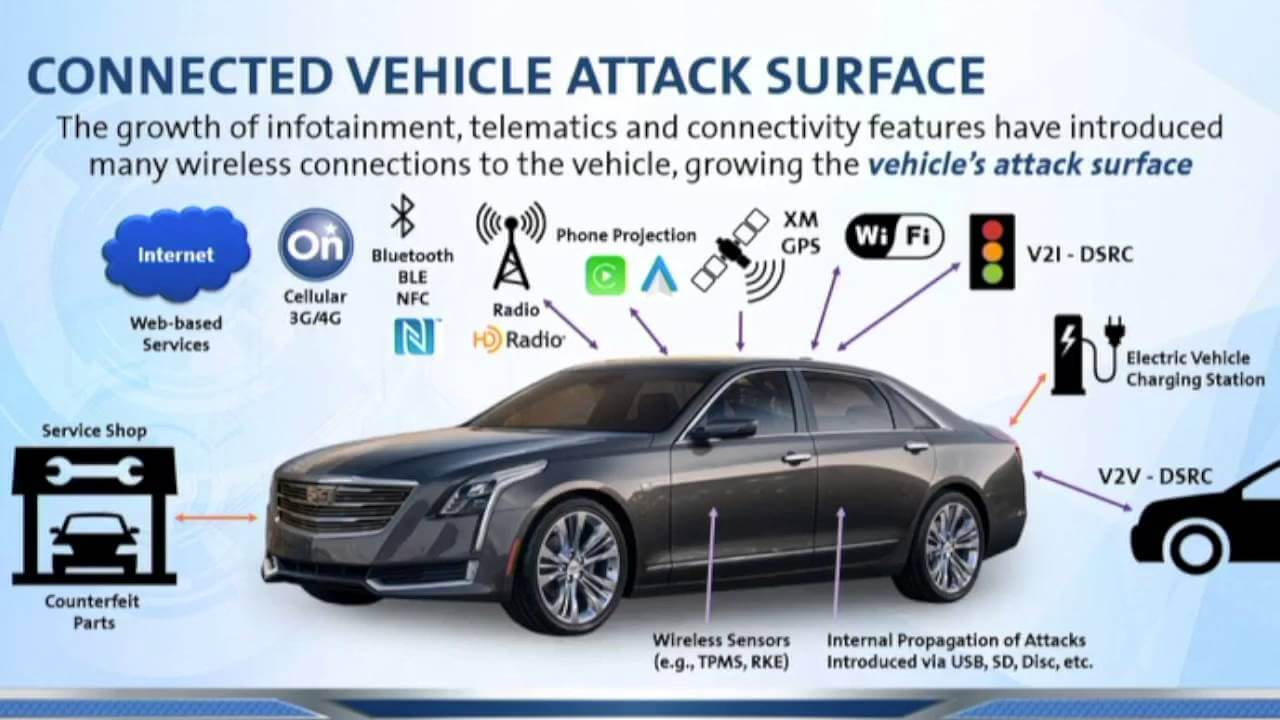 Where automotive cyber security is headed