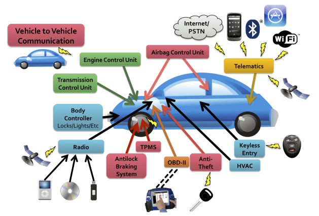 Hacking Autonomous Vehicles: Is This Why We Don't Have Self-Driving Cars Yet?