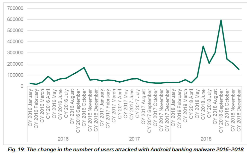 1.8 Million Users Attacked by Android Banking Malware, 300% Increase Since 2017