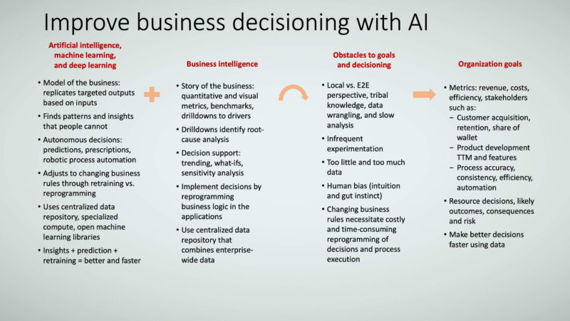 Figure 1: How to improve business decisioning with AI.