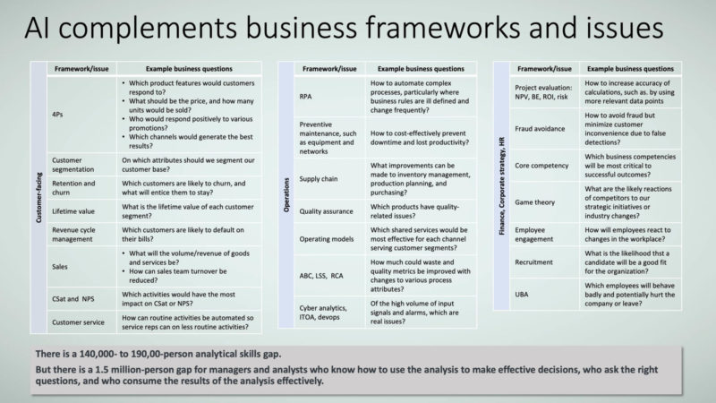 Figure 2: AI complements business frameworks and issues.