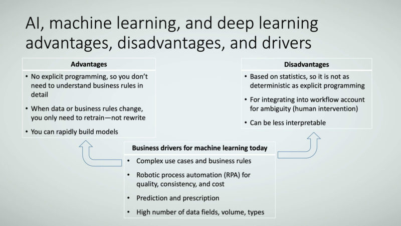 Figure 3: AI, machine learning, and deep learning advantages, disadvantages, and drivers.