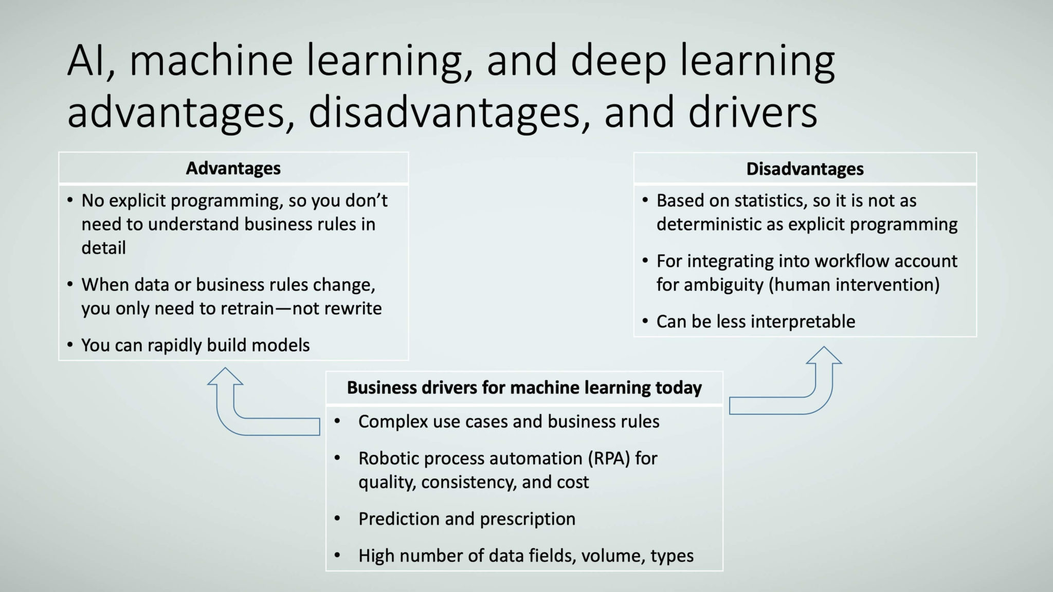 AI machine learning and deep learning: Everything you need to know
