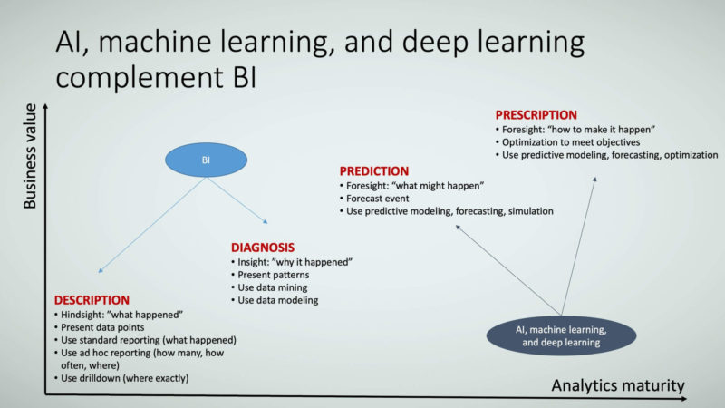 Figure 4: AI, machine learning, and deep learning complement BI.