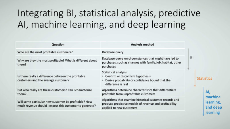 Figure 5: Integrating BI, statistical analysis, predictive AI, machine learning, and deep learning.