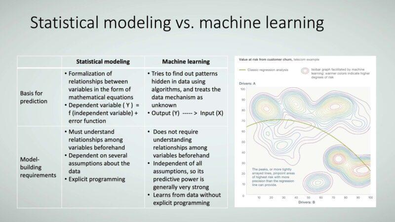 Figure 6: Statistical modeling vs. machine learning.