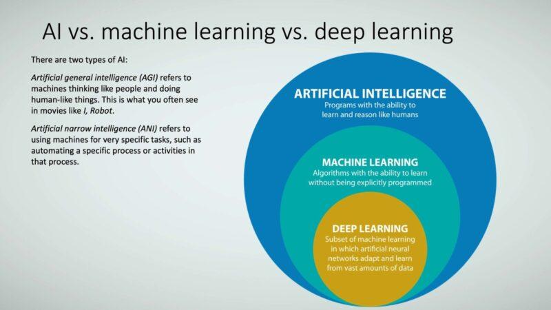 Figure 7: AI vs. machine learning vs. deep learning.