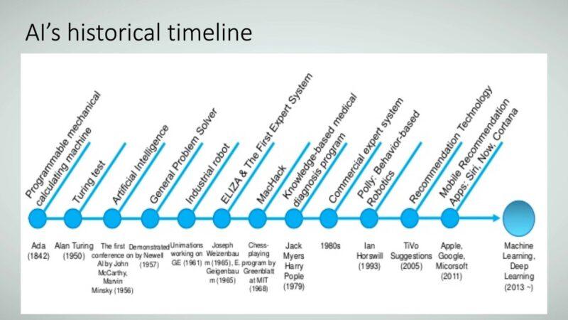 Figure 8: AI's historical timeline.