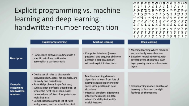 Figure 9: Explicit programming vs. machine learning and deep learning: handwritten-number recognition.