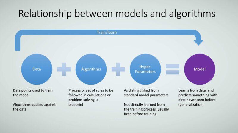 Figure 10: Relationship between models and algorithms.