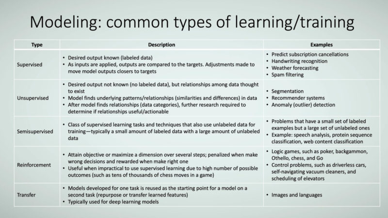 Figure 11: Modeling: common types of learning/training.