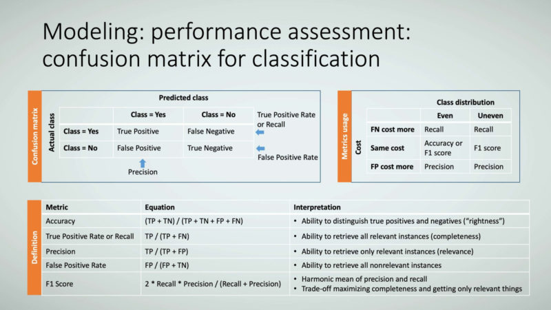 Figure 15: Modeling: performance assessment: confusion matrix for classification.