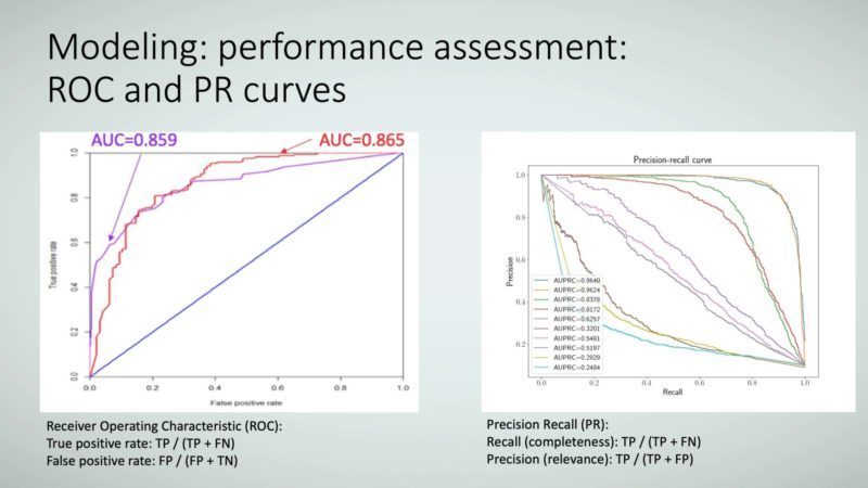 Figure 16: Modeling: performance assessment: ROC and PR curves.