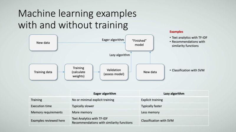 Figure 19: Machine learning examples with and without training.