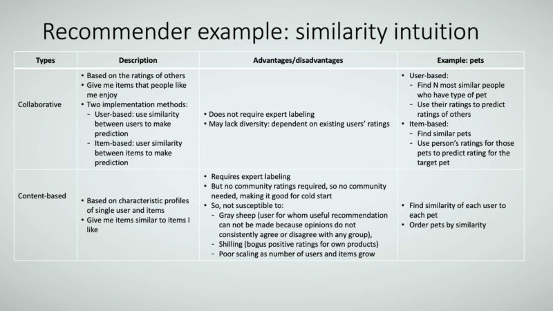 Figure 22: Recommender example: similarity intuition.