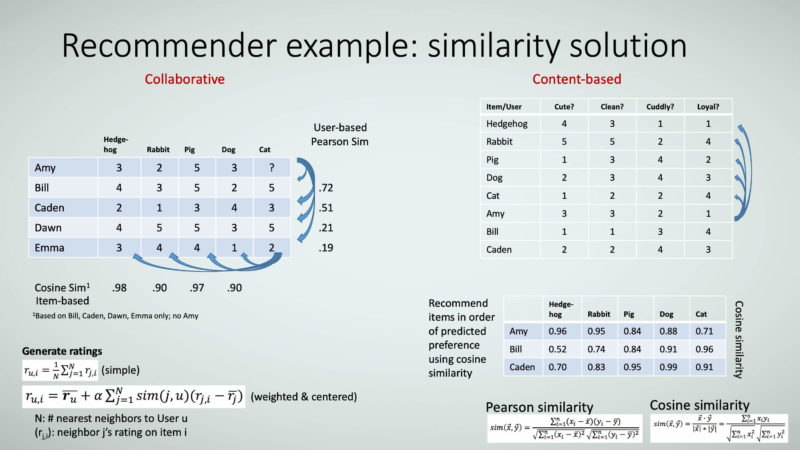 Figure 23: Recommender example: similarity solution.
