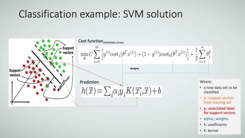 Figure 25: Classification example: SVM solution.