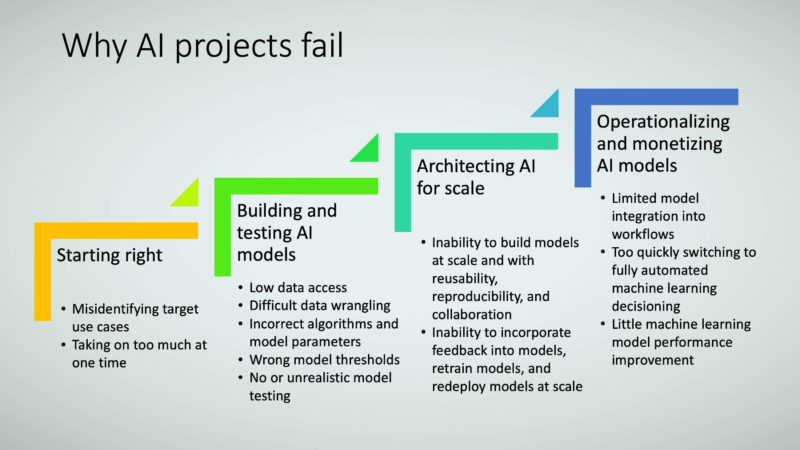 Figure 26: Why AI projects fail.