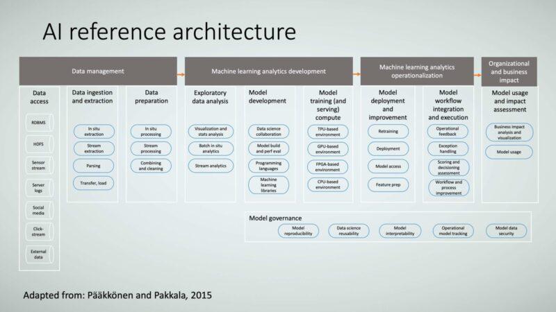 Figure 27: AI reference architecture.