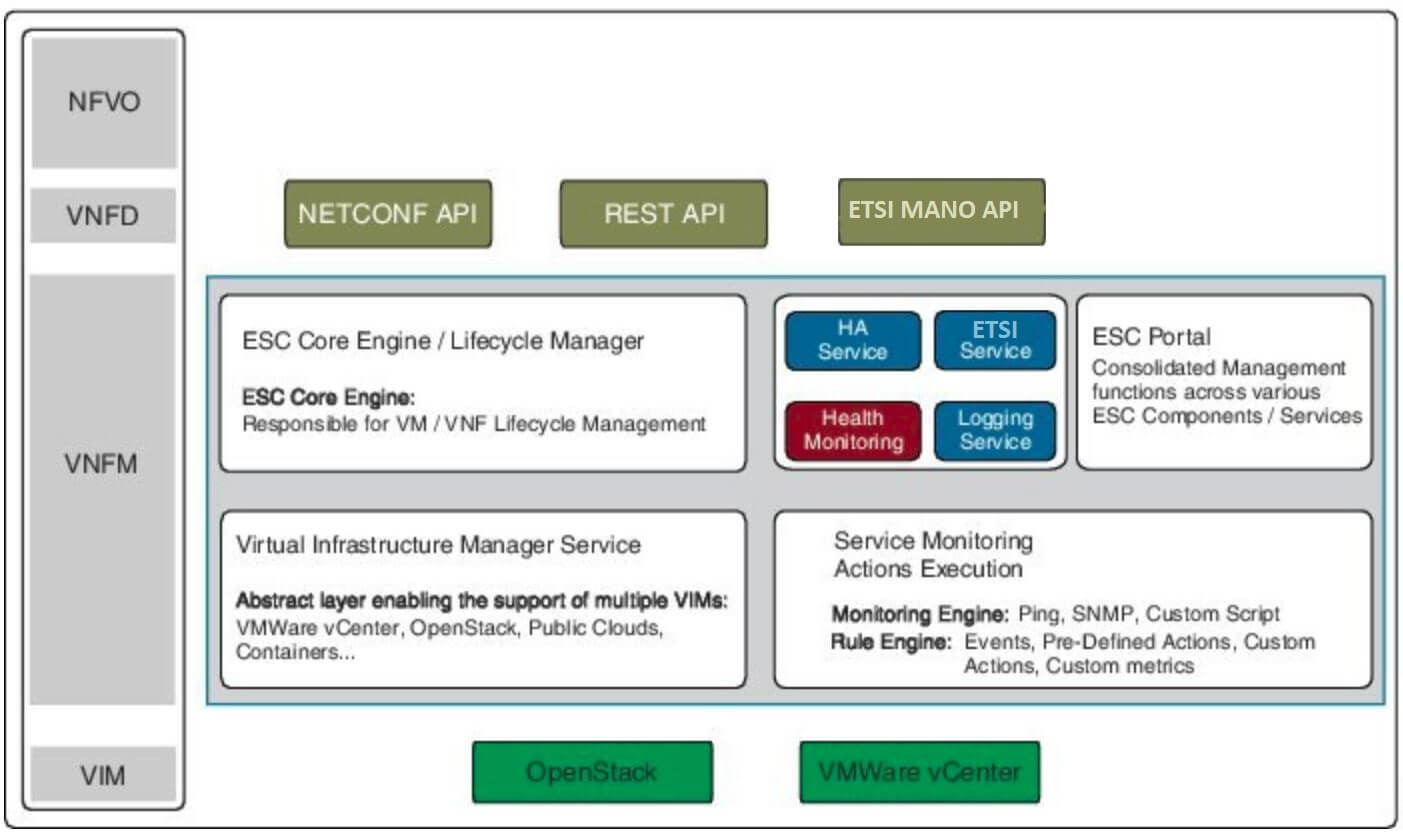 Cisco Elastic Services Controller Architecture