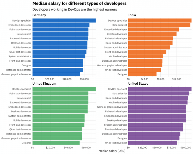 Java, PHP or .NET Which programming languages will earn you the most?