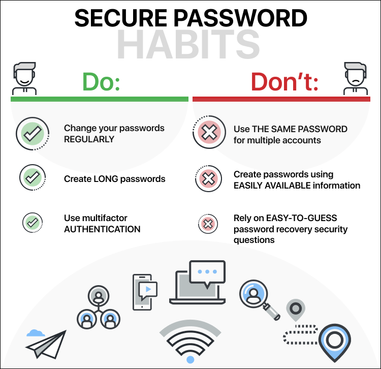 Secure password habits - The Ultimate Guide to Online Privacy – Critical Info for 2019