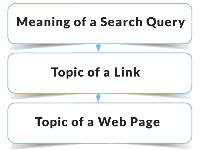 Meaning of a Search Query. Topic of a Link. Topic of a Web Page.